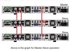 Picture: Master-Slave Operation
