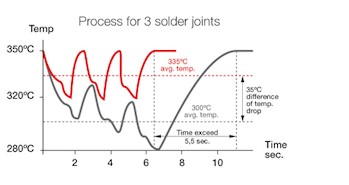 Picture: JBC, the most efficient soldering process