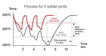 Bild: Effizienter Lötprozess - Bessere Lötergebnisse
