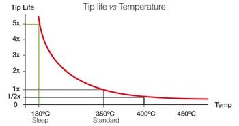 Bild: 5-fach längere Lebenszeit der Lötspitzen