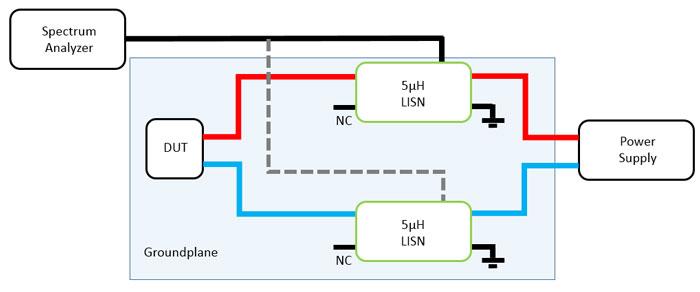 Test leitungsgebundener Störungen mit DC LISN