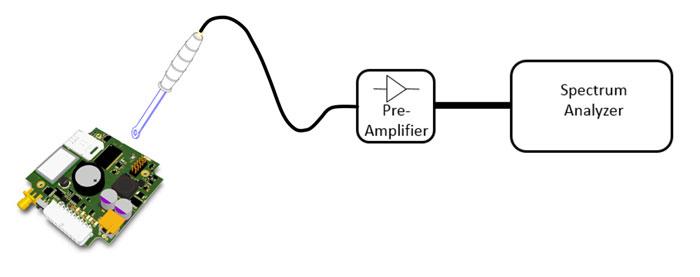 Test der Störabstrahlung mit einer Nahfeldsonde