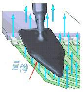 E-Nahfeldsonde (elektrische Felder)