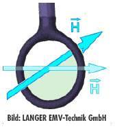 H-Nahfeldsonde (magnetische Felder)