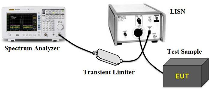 Messung der kabelgebundenen Störausstrahlung (Conducted EMI)