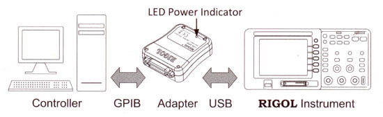 Schnittstellenmodul GPIB-USB, Rigol