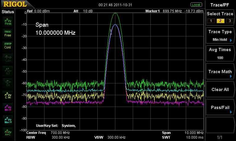 Step Frequency Radar Network Analyzer : Rigol dsa spectrum analyzer special offer